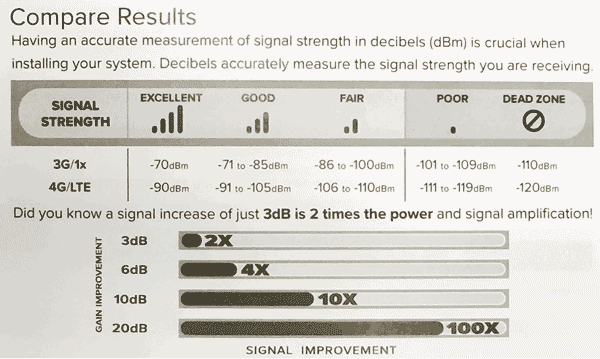 weBoost Signal Strength